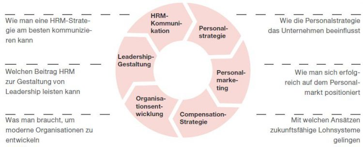 Grafik Strategisches Personalmanagement Inhalt