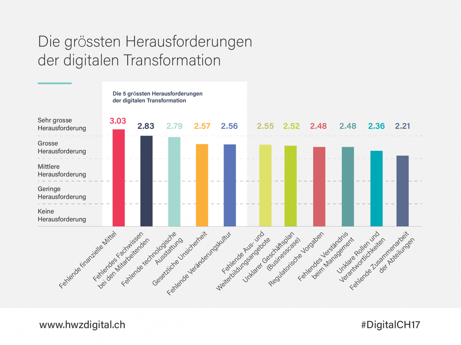 Studienergebnisse Digital Switzerland 2017
